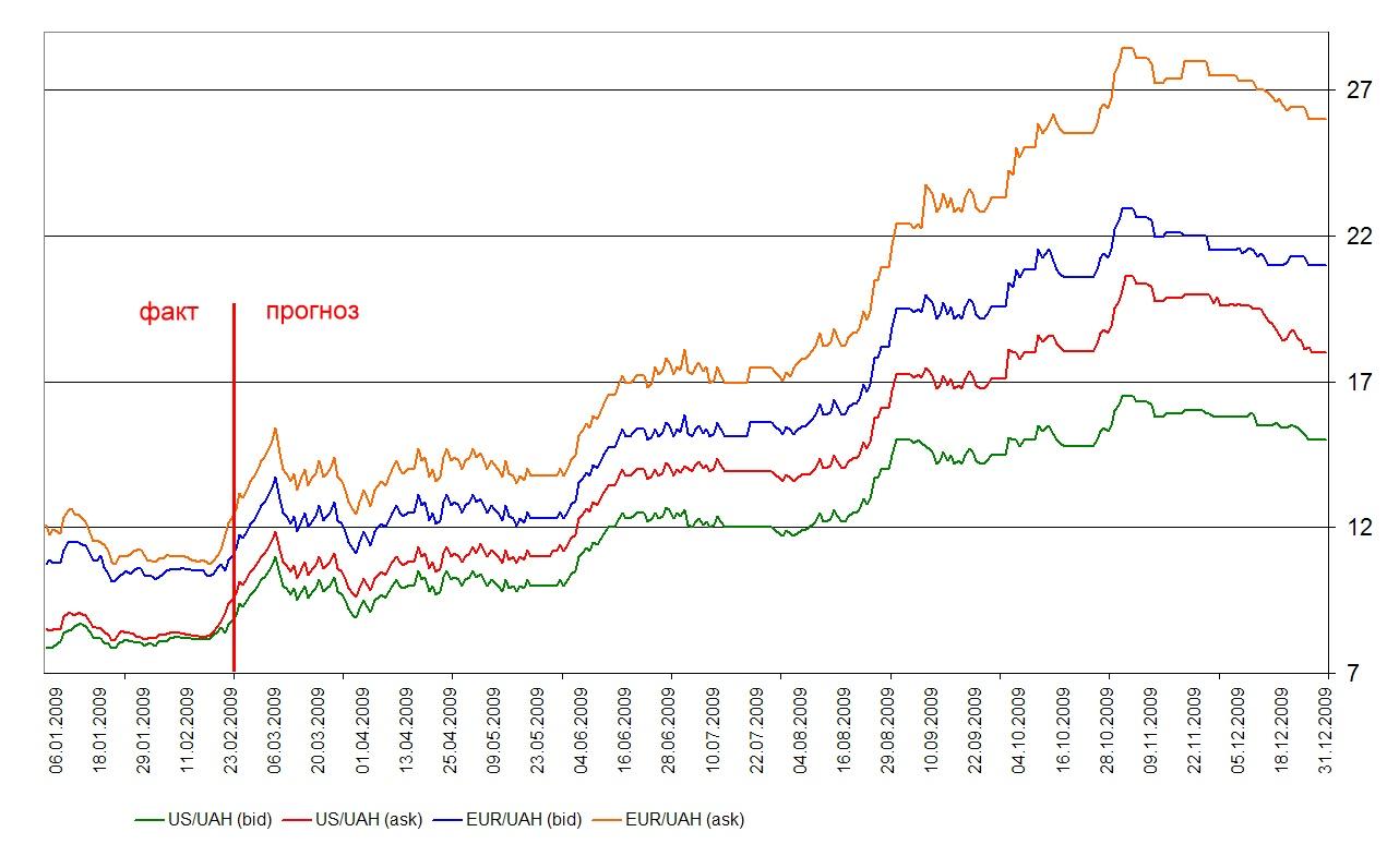 Курсы валют 2009