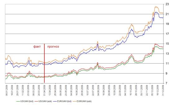 Прогнозирование валютного курса